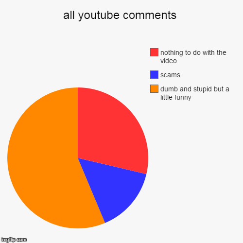 all youtube comments | dumb and stupid but a little funny, scams, nothing to do with the video | image tagged in funny,pie charts | made w/ Imgflip pie chart maker