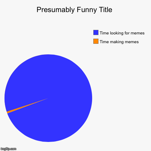 Time making memes, Time looking for memes | image tagged in funny,pie charts | made w/ Imgflip pie chart maker