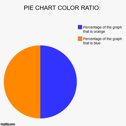 PIE CHART COLOR RATIO: | Percentage of the graph that is blue, Percentage of the graph that is orange | image tagged in funny,pie charts,memes | made w/ Imgflip pie chart maker