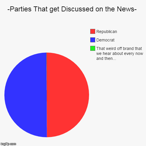 -Parties That get Discussed on the News- | That weird off brand that we hear about every now and then..., Democrat, Republican | image tagged in funny,pie charts | made w/ Imgflip pie chart maker