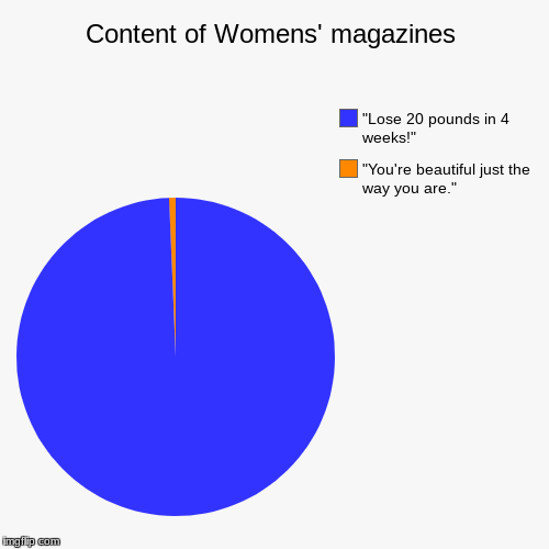 "Content of Womens' magazines | ""You're beautiful just the way you are."", ""Lose 20 pounds in 4 weeks!"" 