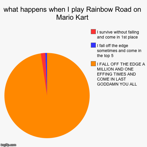 what happens when I play Rainbow Road on Mario Kart | I FALL OFF THE EDGE A MILLION AND ONE EFFING TIMES AND COME IN LAST GO***MN YOU ALL, I | image tagged in funny,pie charts | made w/ Imgflip pie chart maker