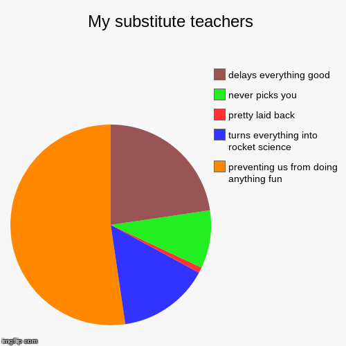 My substitute teachers | preventing us from doing anything fun, turns everything into rocket science, pretty laid back, never picks you, del | image tagged in funny,pie charts | made w/ Imgflip pie chart maker