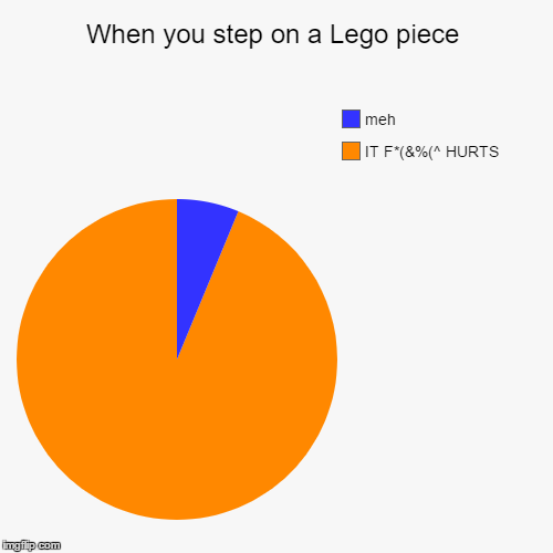 When you step on a Lego piece | IT F*(&%(^ HURTS, meh | image tagged in funny,pie charts | made w/ Imgflip pie chart maker