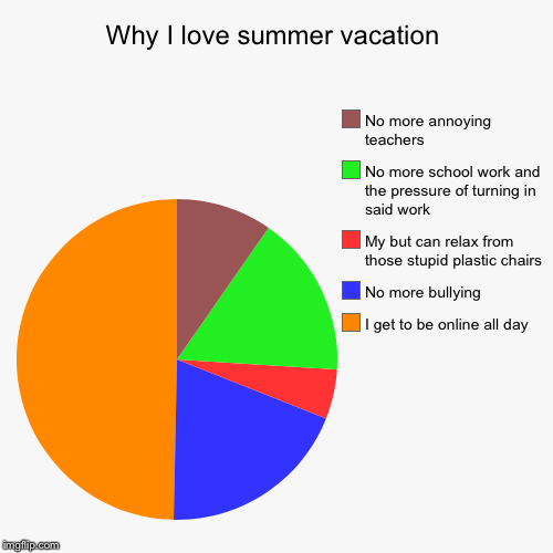 Why I love summer vacation | I get to be online all day, No more bullying, My but can relax from those stupid plastic chairs, No more school | image tagged in funny,pie charts | made w/ Imgflip pie chart maker