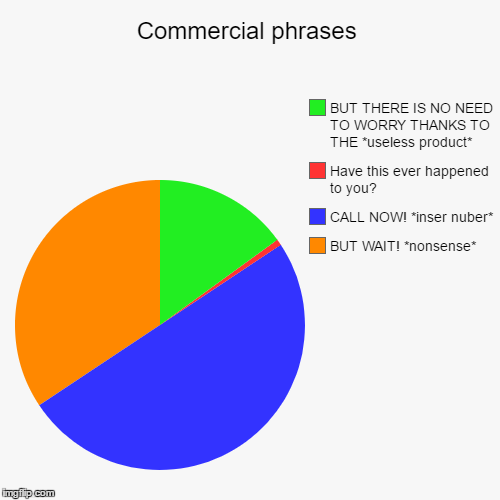 Commercial phrases | BUT WAIT! *nonsense*, CALL NOW! *inser nuber*, Have this ever happened to you?, BUT THERE IS NO NEED TO WORRY THANKS TO | image tagged in funny,pie charts | made w/ Imgflip pie chart maker