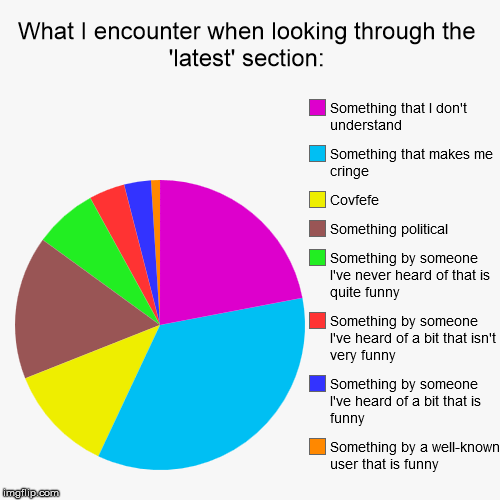 I think this might sum up everyone's views of the 'latest' section . . . | What I encounter when looking through the 'latest' section: | Something by a well-known user that is funny, Something by someone I've heard  | image tagged in funny,pie charts,latest,cringe | made w/ Imgflip pie chart maker