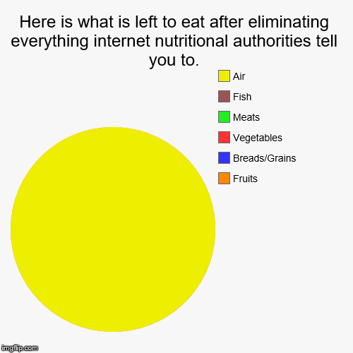 Nutritional Authorities--shut up | Here is what is left to eat after eliminating everything internet nutritional authorities tell you to. | Fruits, Breads/Grains, Vegetables,  | image tagged in funny,pie charts | made w/ Imgflip chart maker