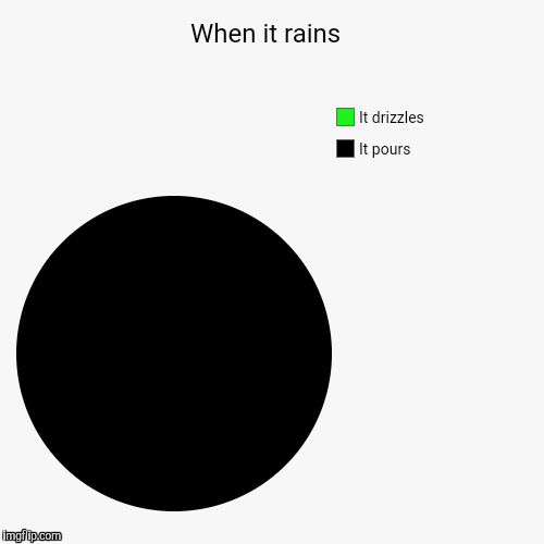 When it rains  | It pours, It drizzles | image tagged in funny,pie charts | made w/ Imgflip pie chart maker