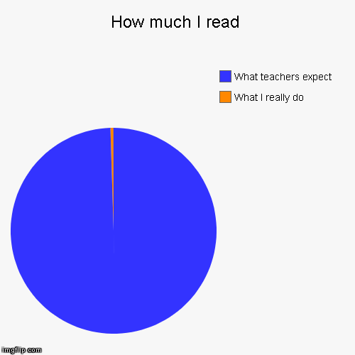 How much I read | What I really do, What teachers expect | image tagged in funny,pie charts | made w/ Imgflip pie chart maker