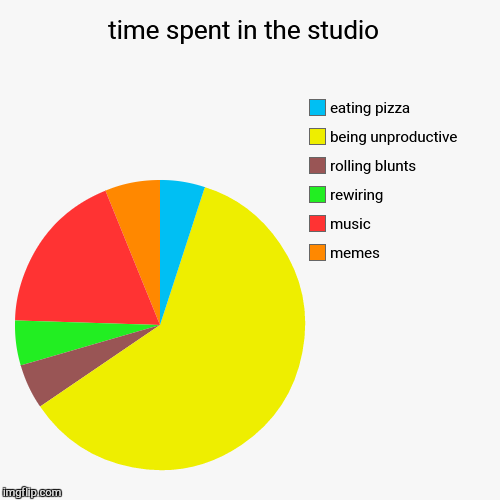 time spent in the studio  | memes, music, rewiring , rolling blunts, being unproductive , eating pizza | image tagged in funny,pie charts,studio,music | made w/ Imgflip pie chart maker