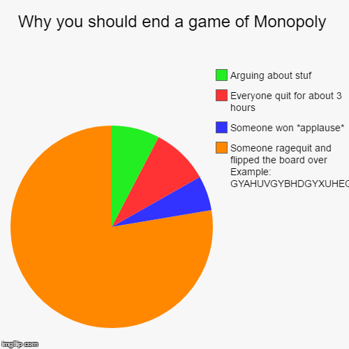Why you should end a game of Monopoly | Someone ragequit and flipped the board over Example: GYAHUVGYBHDGYXUHEGDUHJGIJJDHFHUIHRFUHRUIDOJHUIF | image tagged in funny,pie charts | made w/ Imgflip pie chart maker