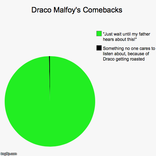 "Draco Malfoy's Comebacks | Something no one cares to listen about, because of Draco getting roasted, ""Just wait until my father hears about  