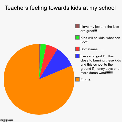 Teachers feeling towards kids at my school | Fu*k it., I swear to god I'm this close to burning these kids and this school to the ground if  | image tagged in funny,pie charts | made w/ Imgflip pie chart maker
