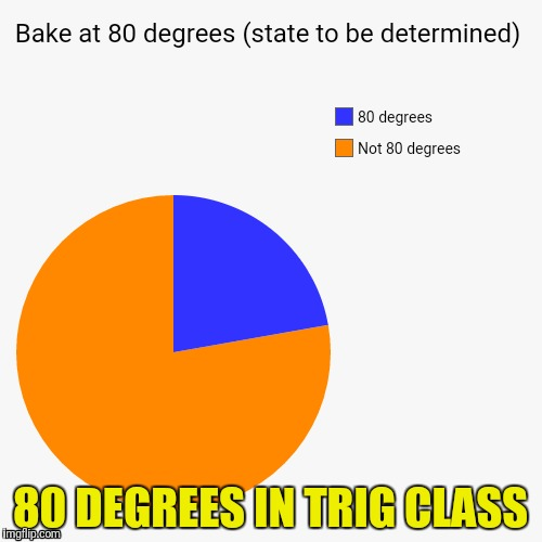 80 DEGREES IN TRIG CLASS | made w/ Imgflip meme maker