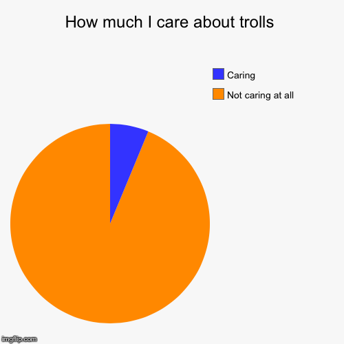 I really don't care  | How much I care about trolls | Not caring at all , Caring | image tagged in funny,pie charts | made w/ Imgflip pie chart maker