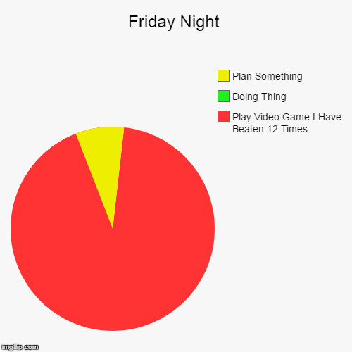 Friday Night | Play Video Game I Have Beaten 12 Times, Doing Thing, Plan Something | image tagged in funny,pie charts | made w/ Imgflip pie chart maker