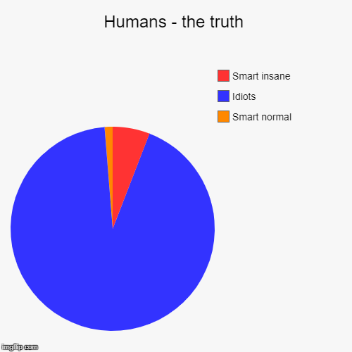 Humans - the truth | Smart normal, Idiots, Smart insane | image tagged in funny,pie charts | made w/ Imgflip pie chart maker