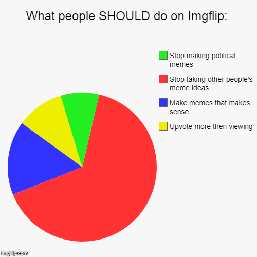 This is true and accurate right? | What people SHOULD do on Imgflip: | Upvote more then viewing, Make memes that makes sense, Stop taking other people's meme ideas, Stop makin | image tagged in funny,pie charts | made w/ Imgflip pie chart maker