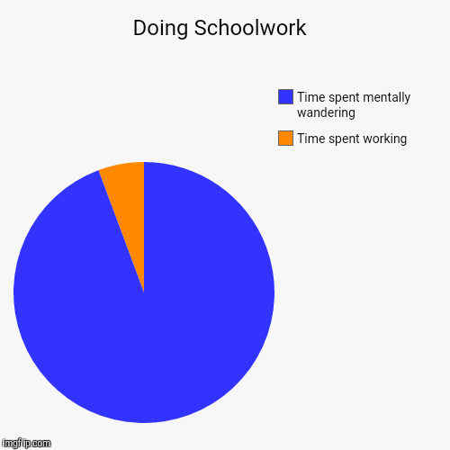 Doing Schoolwork  | Time spent working, Time spent mentally wandering | image tagged in funny,pie charts | made w/ Imgflip chart maker