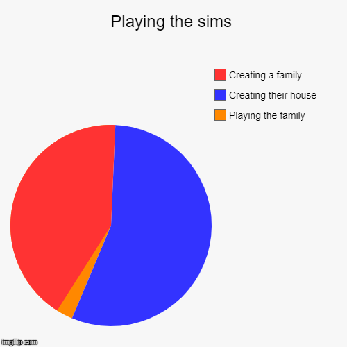 Playing the sims | Playing the family, Creating their house, Creating a family | image tagged in funny,pie charts | made w/ Imgflip pie chart maker