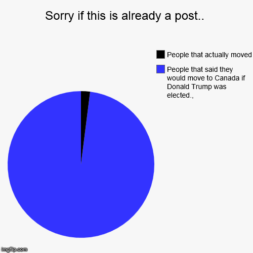 Sorry if this is already a post.. | People that said they would move to Canada if Donald Trump was elected.,, People that actually moved | image tagged in funny,pie charts | made w/ Imgflip pie chart maker