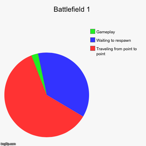 Battlefield 1 | Traveling from point to point, Waiting to respawn, Gameplay | image tagged in funny,pie charts | made w/ Imgflip pie chart maker