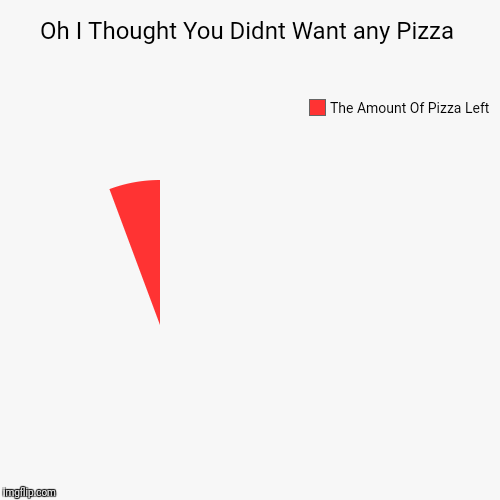 Oh I Thought You Didnt Want any Pizza | The Amount Of Pizza Left | image tagged in funny,pie charts | made w/ Imgflip pie chart maker