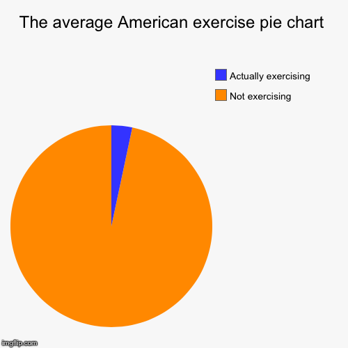 The average American exercise pie chart | Not exercising, Actually exercising | image tagged in funny,pie charts | made w/ Imgflip pie chart maker