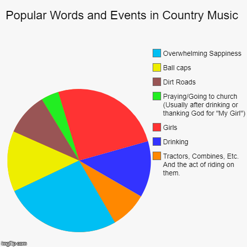 Popular Words and Events in Country Music | Tractors, Combines, Etc. And the act of riding on them., Drinking, Girls, Praying/Going to churc | image tagged in funny,pie charts | made w/ Imgflip pie chart maker