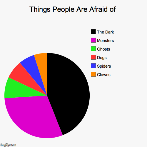 Things People Are Afraid of | Clowns, Spiders, Dogs, Ghosts, Monsters, The Dark | image tagged in funny,pie charts | made w/ Imgflip pie chart maker