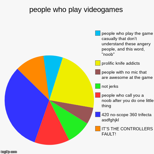 people who play videogames | IT'S THE CONTROLLERS FAULT!, 420 no-scope 360 trifecta  asdfghjkl, people who call you a noob after you do one  | image tagged in funny,pie charts | made w/ Imgflip pie chart maker