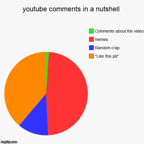 "youtube comments in a nutshell | ""Like this plz"", Random crap, memes, Comments about the video 