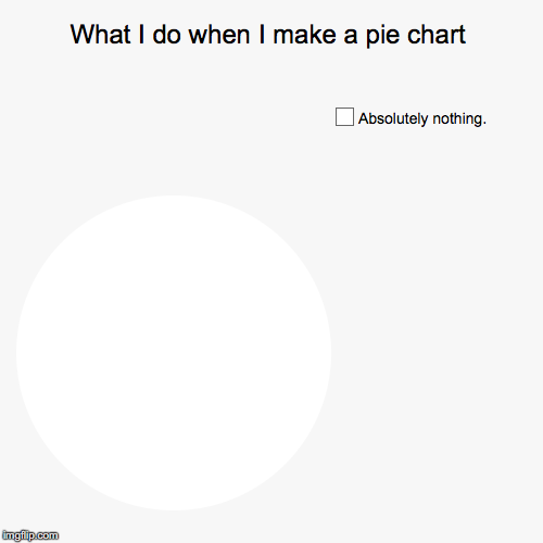 I hate math... | What I do when I make a pie chart | Absolutely nothing. | image tagged in funny,pie charts | made w/ Imgflip pie chart maker