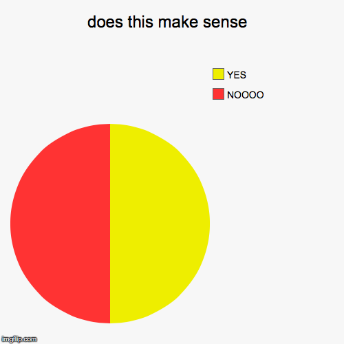 does this make sense  | NOOOO, YES | image tagged in funny,pie charts | made w/ Imgflip pie chart maker