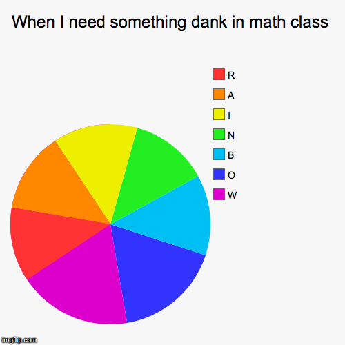 When I need something dank in math class | W, O, B, N, I, A, R | image tagged in funny,pie charts | made w/ Imgflip pie chart maker