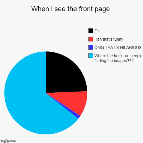 Where????!???!??!?!?!?!?? | When i see the front page | Where the heck are people finding the images???, OMG THAT'S HILARIOUS, Hah that's funny, Ok | image tagged in funny,pie charts | made w/ Imgflip pie chart maker
