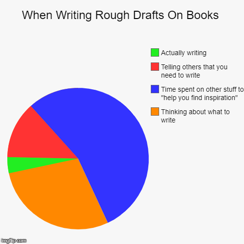 "Most Authors Agree | When Writing Rough Drafts On Books | Thinking about what to write, Time spent on other stuff to ""help you find inspiration"", Telling others  