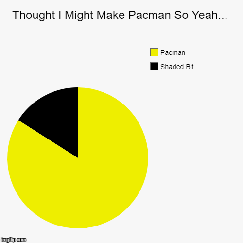 Thought I Might Make Pacman So Yeah... | Shaded Bit, Pacman | image tagged in funny,pie charts | made w/ Imgflip pie chart maker
