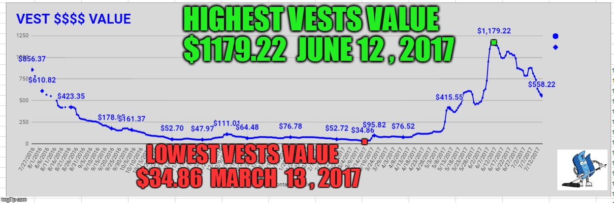HIGHEST VESTS VALUE   $1179.22  JUNE 12 , 2017; . . LOWEST VESTS VALUE   $34.86  MARCH  13 , 2017 | made w/ Imgflip meme maker