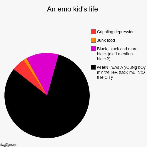 An emo kid's life | An emo kid's life | wHeN i wAs A yOuNg bOy mY fAtHeR tOoK mE iNtO tHe CiTy, Black, black and more black (did I mention black?), Junk food, C | image tagged in pie charts,crippling depression,my chemical romance,black,junk food,goth | made w/ Imgflip chart maker