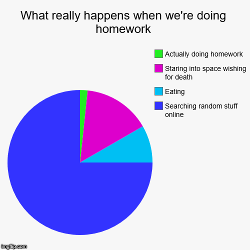 What really happens when we're doing homework | What really happens when we're doing homework | Searching random stuff online, Eating, Staring into space wishing for death, Actually doing  | image tagged in pie charts,homework,school,depression,internet,death | made w/ Imgflip chart maker