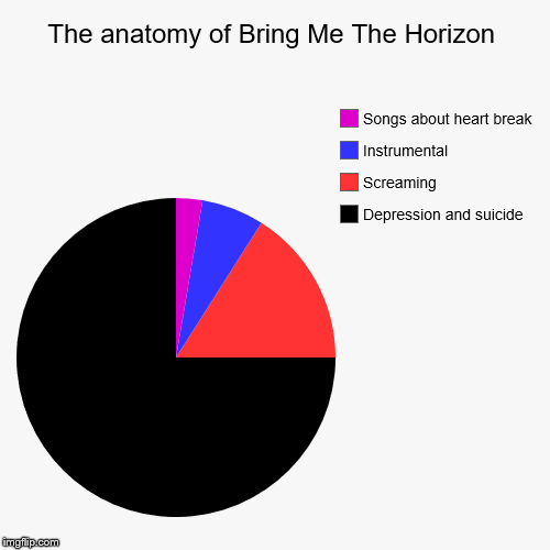 The anatomy of Bring Me The Horizon | The anatomy of Bring Me The Horizon | Depression and suicide, Screaming, Instrumental, Songs about heart break | image tagged in pie charts,bring me the horizon,oli sykes,depression,suicide,screaming | made w/ Imgflip pie chart maker
