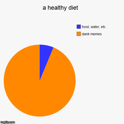 A Healthy Diet Imgflip