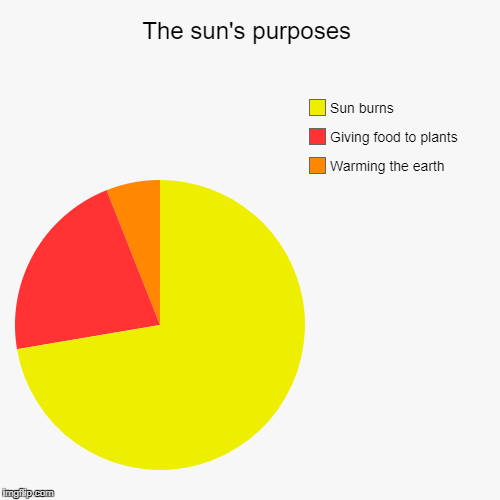 The sun's purposes | The sun's purposes | Warming the earth, Giving food to plants, Sun burns | image tagged in funny,pie charts,sun | made w/ Imgflip pie chart maker
