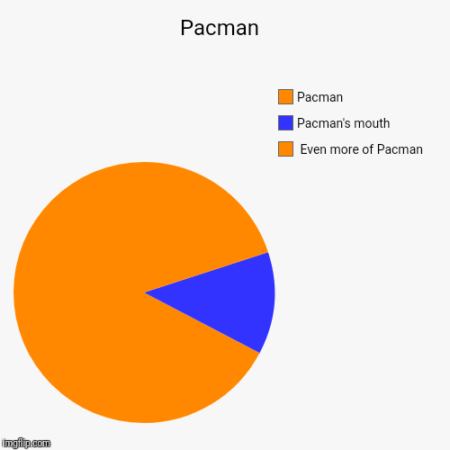 Pacman  |  Even more of Pacman, Pacman's mouth, Pacman | image tagged in funny,pie charts | made w/ Imgflip pie chart maker
