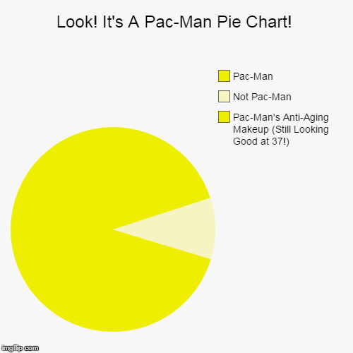 It was either this or the pyramid one. ¯\_(ツ)_/¯ Stolen Memes Week™ an AndrewFinlayson event July 17-24. | Look! It's A Pac-Man Pie Chart! | Pac-Man's Anti-Aging Makeup (Still Looking Good at 37!), Not Pac-Man, Pac-Man | image tagged in funny,pie charts,memes,dank memes,stolen,stolen memes week | made w/ Imgflip pie chart maker
