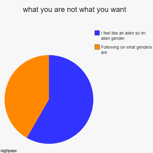what you are not what you want  | Following on what genders are, I feel like an alien so im alien gender | image tagged in funny,pie charts | made w/ Imgflip chart maker