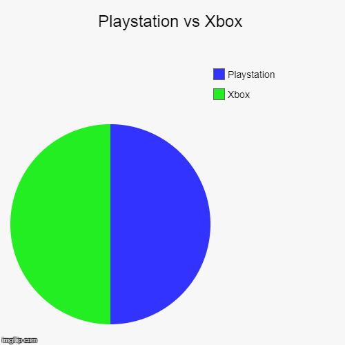 Me being honest | Playstation vs Xbox | Xbox, Playstation | image tagged in funny,pie charts,xbox,playstation | made w/ Imgflip pie chart maker