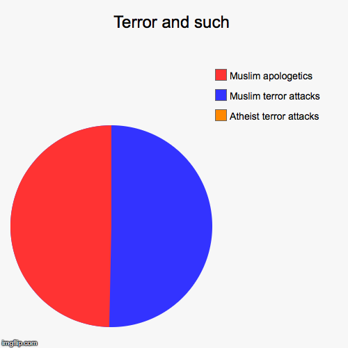 Terror and such | Atheist terror attacks, Muslim terror attacks, Muslim apologetics | image tagged in funny,pie charts | made w/ Imgflip pie chart maker